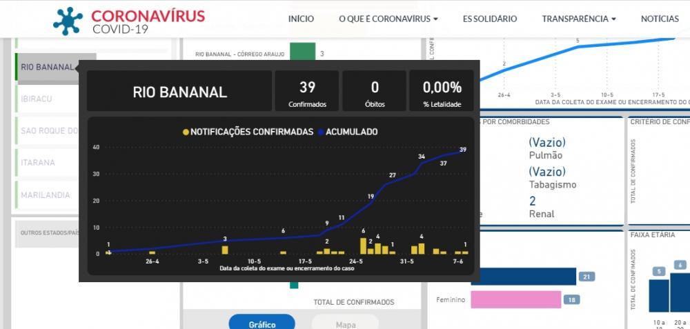 Rio Bananal confirma 39 casos positivos de coronavírus e 29 curados